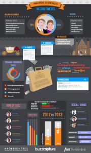 Infographic Prinsjesdag 2013 in tweets